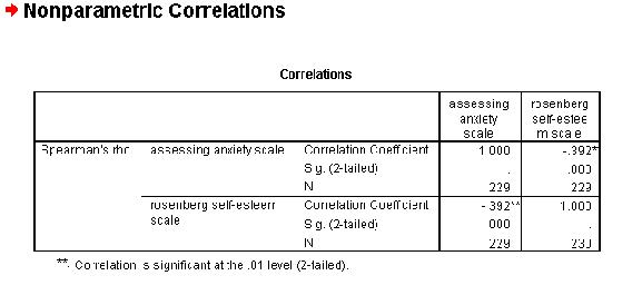 Significant correlations spss driverlayer search engine for Pearson r table of significance